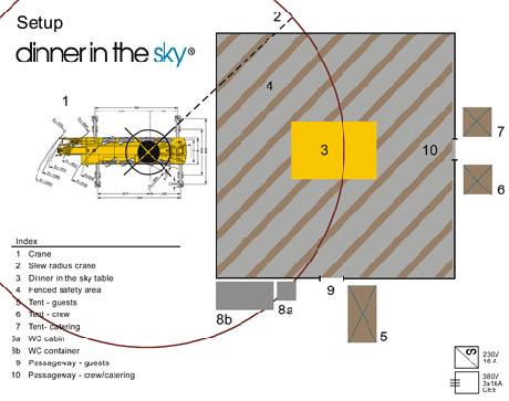 Dinner in the sky diagram