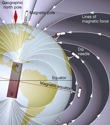 Earth's Magnetic Field 460