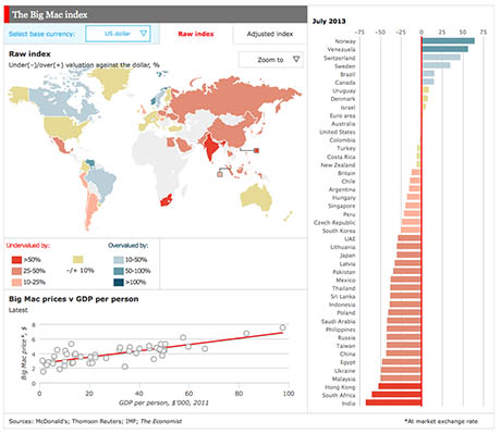 Big Mac Index 460